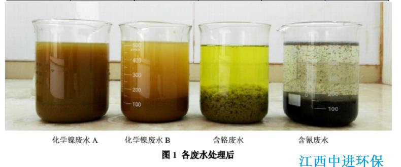 电镀废水除镍除铬除磷破氰实验效果